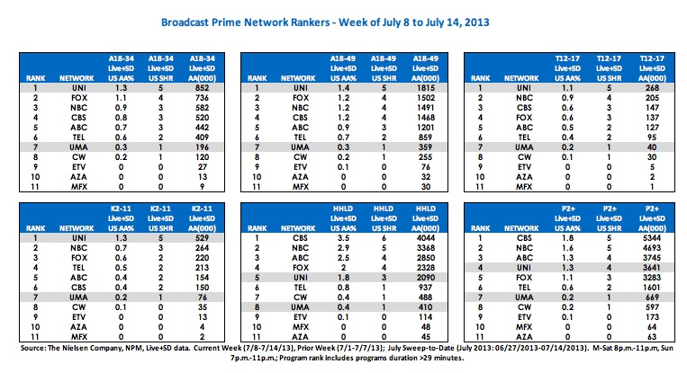 Univision_ratings_July8-14-2013