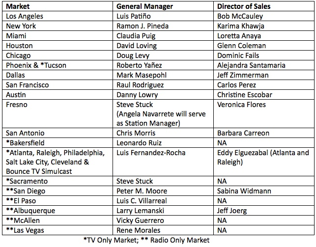 Univision local manager list