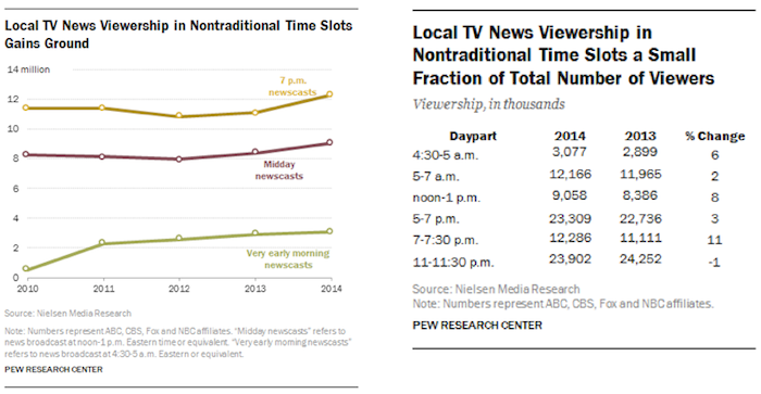Pew local TV news charts