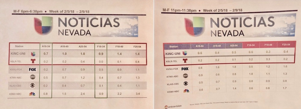 Univision Nevada ratings 2-5-18