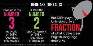 Univision-Dish facts